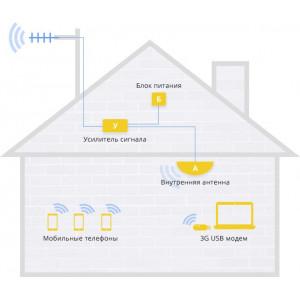 Как работает усилитель 4G для дачи